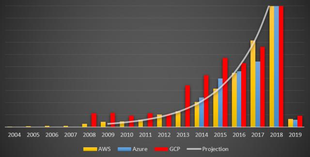 Fontes-AWS Azure GCP